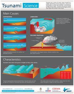 Tsunami Science [INFOGRAPHIC]