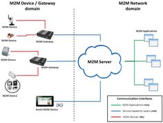 #M2M Connections Market Worth $35.16 Billion by 2020