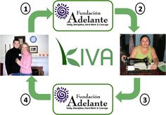 Kiva. Investing in others. No you don't get a profit off your loan, but you help fund a person who repays you. What better way to save money? You put it in a place that you can't get it back for at least 6 months.