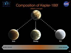 We don't know what Kepler-186f is made of: yet.
