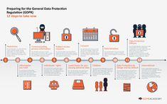 Výsledek obrázku pro GDPR Privacy Impact and Risk Assessments