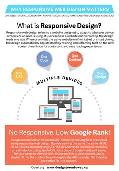 Why All Websites Must be Responsive