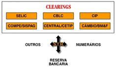 Novo Sistema de Pagamentos Brasileiro