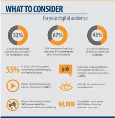 personal branding stats