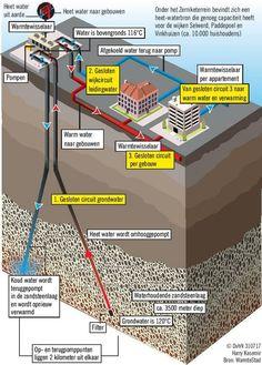 Opinie: Geef geothermie een eerlijke kans - Extra - DVHN.nl