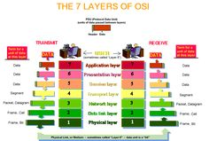 The OSI (Open Systems Interconnection) Model is a conceptual model that characterises and standardises the communication functions of a telecommunication or computing system without regard to its… Computer Technology, Energy Technology, Computer Programming, Computer Science, 7 Layers Of Osi, Data Link Layer, Network Layer, Osi Model, Network Engineer
