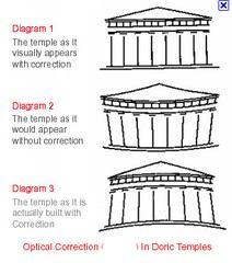 Entazis linija - zadebljanje stupa pri donjem dijelu radi optičke iluzije (1)