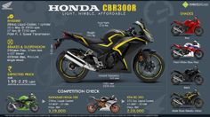 Honda's entry level sportbike has been updated from the previous model. The result is an affordable, rider friendly bike with plenty of power and style. We love the look and feel of the… Black Girl Riding, Yamaha Yzf R, Biker Gear, Honda S, Sport Bikes, Cool Bikes, Bikers, Black Girls, Infographics