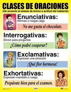 www.nocturnar.com imagenes tipos-de-oraciones-ae-c340.jpg
