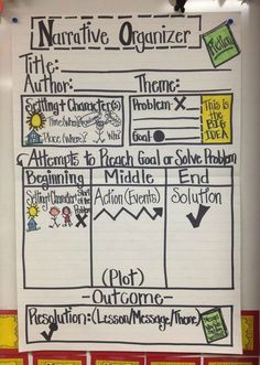 Narrative writing anchor chart - 36 Awesome Anchor Charts for Teaching Writing – Narrative writing anchor chart Writing Strategies, Writing Lessons, Writing Resources, Teaching Writing, Writing Activities, Essay Writing, Writing Prompts, Writing Ideas, Writing Services