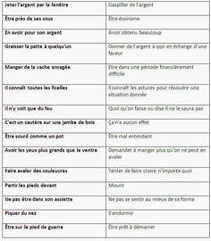 Les expressions les plus courantes en français - learn French,idioms