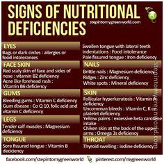 Signs of nutritional deficiencies.