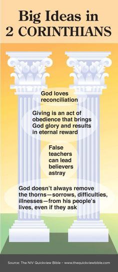 2 Corinthians at a glance