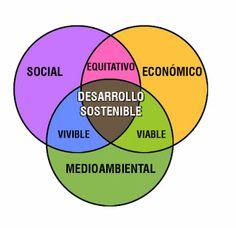 Infografía sobre lo que es el Desarrollo Sostenible
