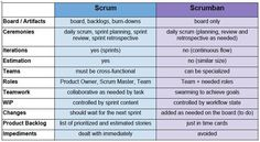 scrumban and other essays on kanban systems for lean software development