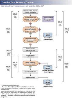 resource consent timeline