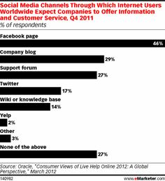 Almost half of online customers expect brands to provide customer service on Facebook, but only 23% provide it