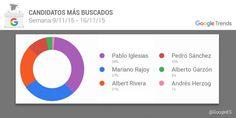 ¿Qué buscan los españoles en Google por las elecciones 2015?