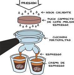 #espresso #coffee #káva #café #kafee #кофе #kahvi #kopi