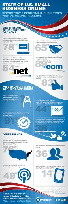 State Of U.S Small Business Online #Infographic #SmallBusiness