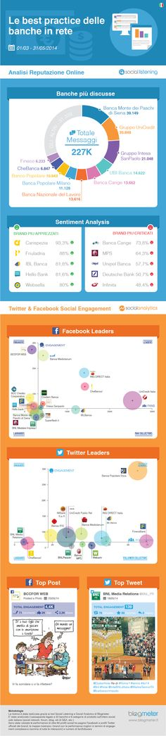 Free report: le best practice delle banche italiane sui SM  http://www.blogmeter.it/tag/industry-report/