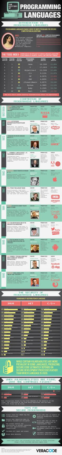 A brief history of computer programming languages #infographic