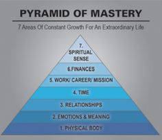 The Pyramid of Mastery: Seven Areas of Focus for an Extraordinary Life - Tony Robbins Blog