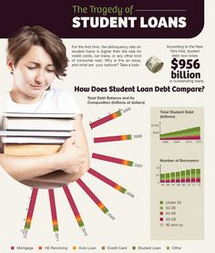 The Tragedy of Student Loans