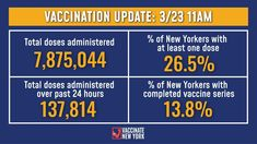 Vaccination Update: 26.5% of New Yorkers have received at least one vaccine dose and 13.8% have completed their vaccine series. -137814 total doses were administered over the past 24 hours -7875044 total doses administered to date Details: ny.gov/vaccinetracker Ny Gov, Birthday Clown, Clowns, At Least, The Past, Nyc, Imperial Crown, New York