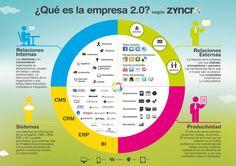 ¿Qué es la Empresa 2.0? #RRHH #RedesSocialesCorporativas #infografía  vía @Zyncro_ES RT @virginiog
