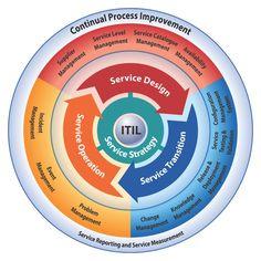 ciclo de vida de serviço itil - Pesquisa Google