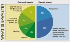 KHETI BARI: India fifth biggest generator of e-waste in 2014 Electronic Waste Recycling, E Waste Recycling, Recycling Bins, E Waste Disposal, Waste Art, Waste Solutions, Vcr Player, Dvd Vcr, Reduce Reuse Recycle