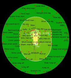 All of the fielding positions on a modern day cricket pitch. Cricket Books, Cricket Poster, Cricket Logo, Cricket Tips, Cricket Quotes, Cricket Games, Cricket Bat, Cricket Sport, Icc Cricket