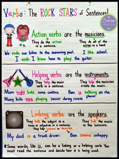 Verb Anchor Chart: Action, Linking, and Helping Verbs. This blog post contains a FREE matching foldable, too!