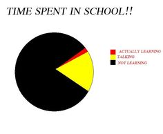 funny pie charts about school - Google Search