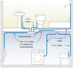 Incorporating manifolds into the layout can save water and energy because you eliminate most of the pipe between the water heater and the faucet. . .