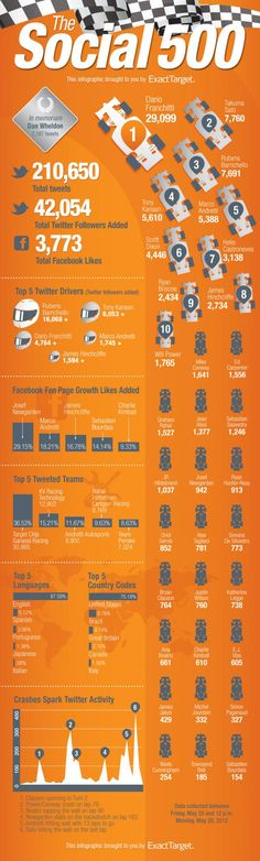 Who Won the Social 500? (Infographic) - Socially Creative and Delivered | ExactTarget Email Marketing
