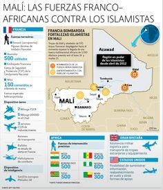 Infografía: Fuerzas Franco-africanas contra los islamistas.