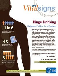 Binge Drinking By CDC (Centers for Disease Control and Prevention) Vital Signs Alcohol Facts, Alcohol Dependence, Alcohol Awareness, Quitting Alcohol, Getting Sober, Quit Drinking, Financial Stress, Vital Signs