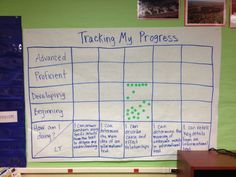 Student self assessment place - learning targets on bottom and allow students to determine their abilities