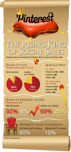 Pinterest: The Rising King of Social Sales (Pub. April 26, 2013) #infographics #pinfographics