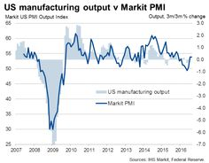 US flash manufacturing PMI takes a step back from July's recent high.