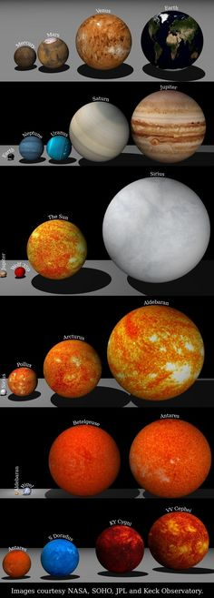 "Take a moment to see these size comparisons between planets in our Solar System and other stars in the universe. It's remarkable how tiny ""we"" really are. An infinitesimal speck in the infinite realm that is the ever-expanding universe. Cosmos, Earth Science, Science And Nature, Space Facts, Let That Sink In, Space And Astronomy, Space Planets, Nasa Planets, Astronomy Facts"
