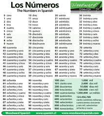 Imagini pentru woodward english numbers