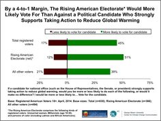 Effort to elevate climate change in elections will be increasingly influenced by the larger demographic shift in the electorate.