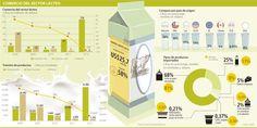 Comercio del Sector Lácteo #Alimentos