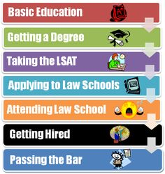 How to Become a Lawyer | ... will go through on your path to becoming a lawyer! Now lets get to it