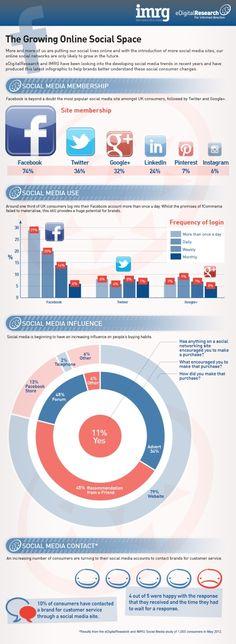 The growing online social space #infografía #infographic #socialmedia #marketing