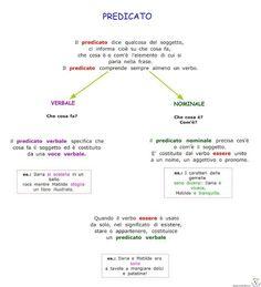 Paradiso delle mappe: Grammatica Italian Grammar, Italian Language, English Writing Skills, English Lessons, Token Economy, School Worksheets, Learning Italian, School Hacks, Me As A Girlfriend