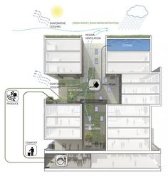 60 Richmond Housing Cooperative by Teeple Architects - sustainability diagram Architecture Durable, Green Architecture, Concept Architecture, Sustainable Architecture, Sustainable Design, Architecture Design, Architecture Diagrams, Social Housing Architecture, Sustainable Energy